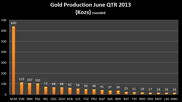 ASX listed gold producers 2013 June Qtr production